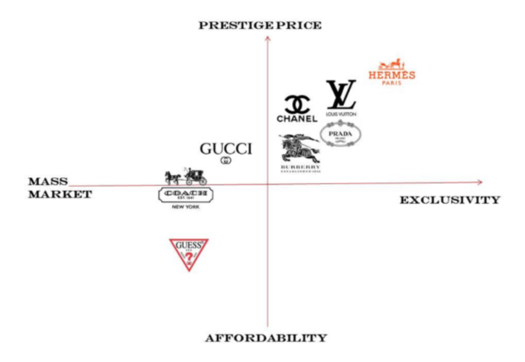 brand-positioning-chart